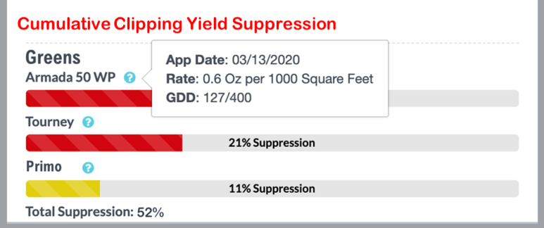 DMI Yield Suppression